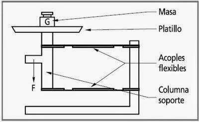Laboratorio de Quimica: Manual de mantenimiento de equipos